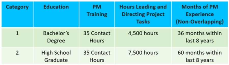 PMP Experience Quals